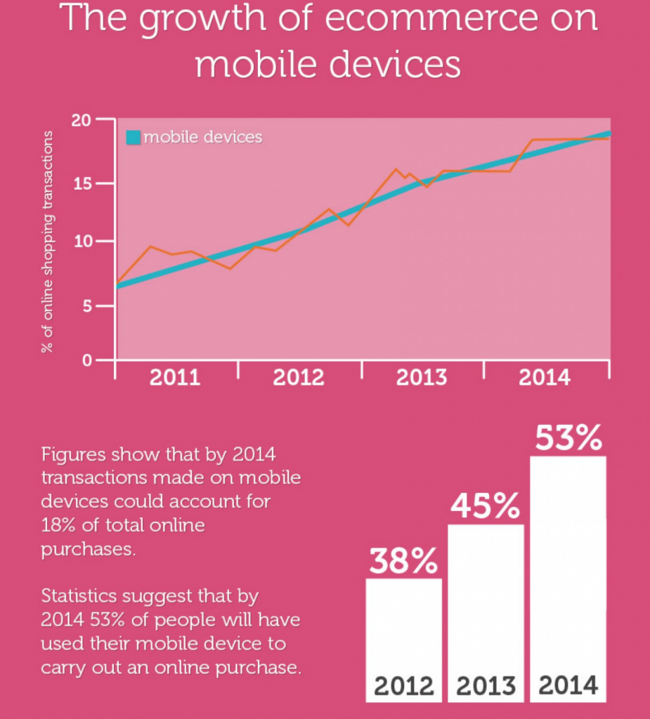 e-commerce mobile 2015