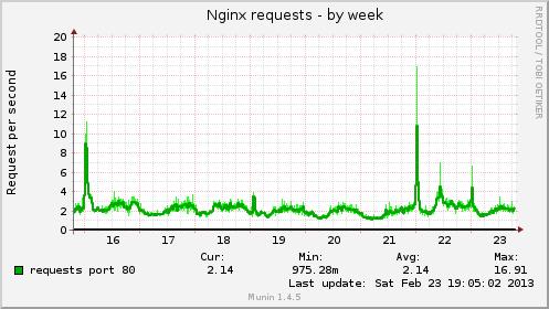 3nginx-traffic-magento-data-base-engine-mysql-mariadb-percona