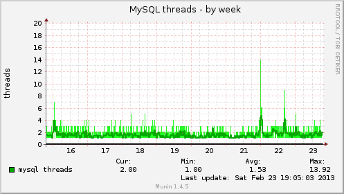 4mysql-load-traffic-magento-data-base-engine-mysql-mariadb-percona