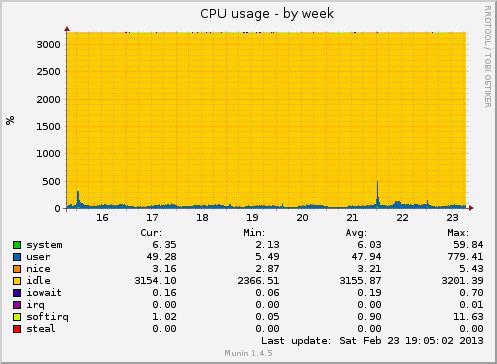 7mysql-load-traffic-magento-data-base-engine-mysql-mariadb-percona