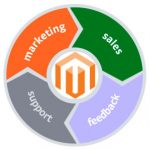 Customer relationship management (CRM) Magento 2 integration