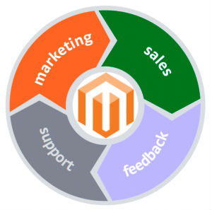 Magento 2 CRM Integration Extensions and Modules