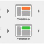 A/B Testing for Magento 2