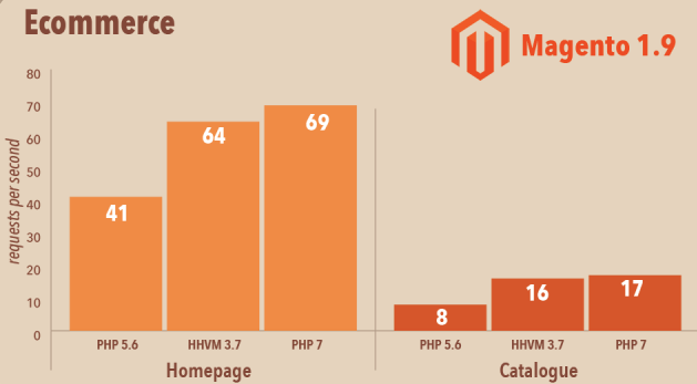 PHP 7 performance, features, release date