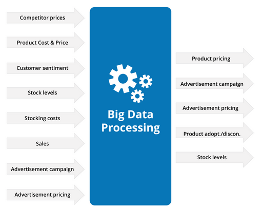 Big data for ecommerce