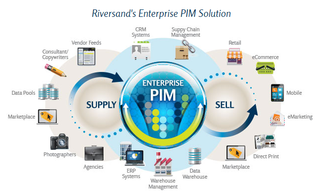 PIM software for e-commerce