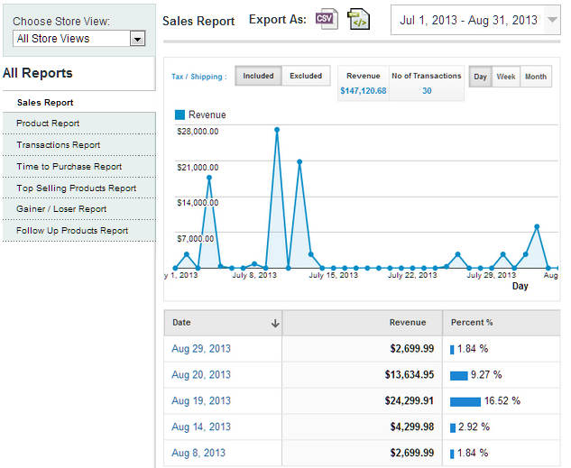 Advanced Magento reporting and analytics