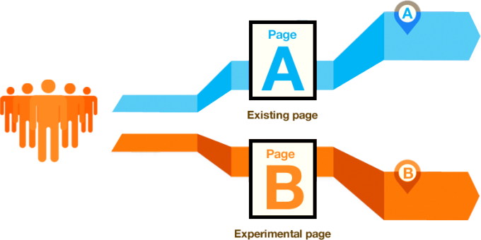 e-commerce personalization with A/B testing