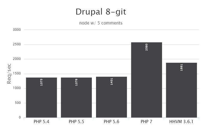 PHP 7 vs HHVM: Drupal 8-git