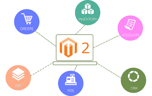 Magento 2 modules for Integrations