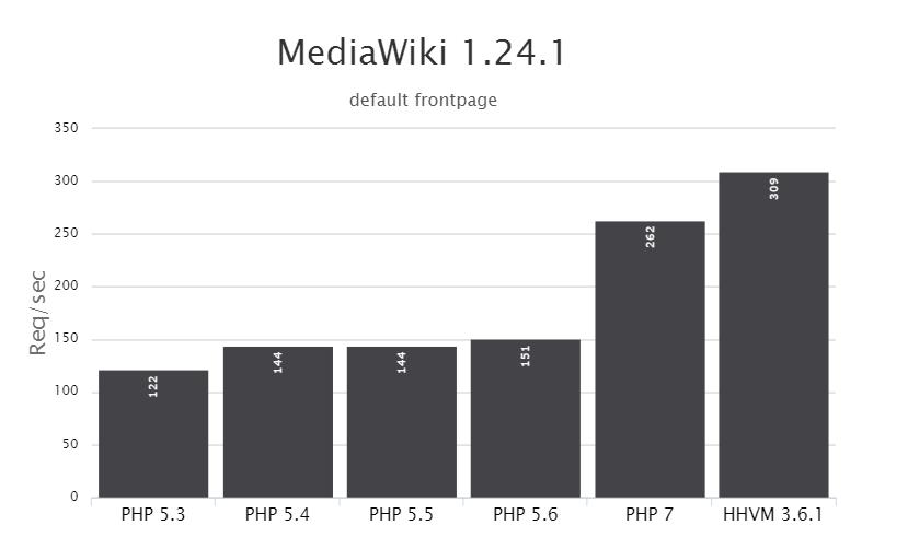 PHP 7 vs HHVM: MediaWiki