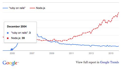Node.js vs RoR