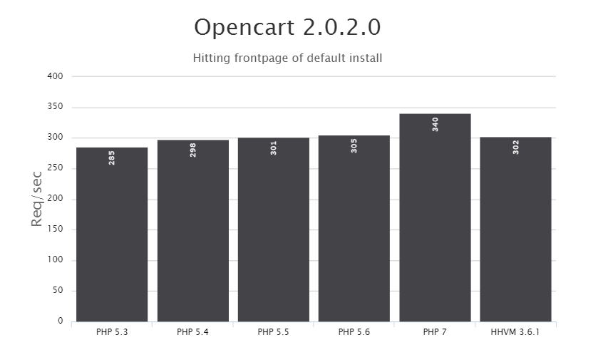 PHP 7 vs HHVM: Opencart