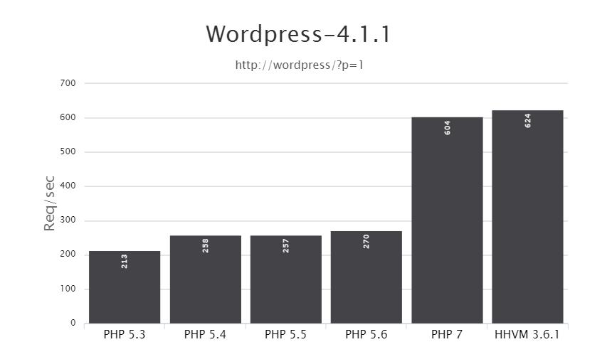 PHP 7 vs HHVM: WordPress