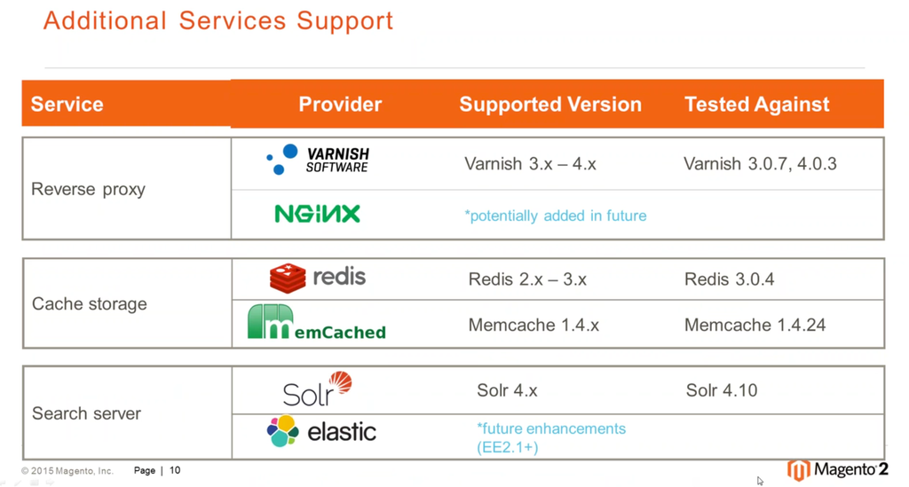 Magento 2 service requirements: additional services