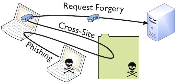 Information security issues: Cross-Site Request Forgery