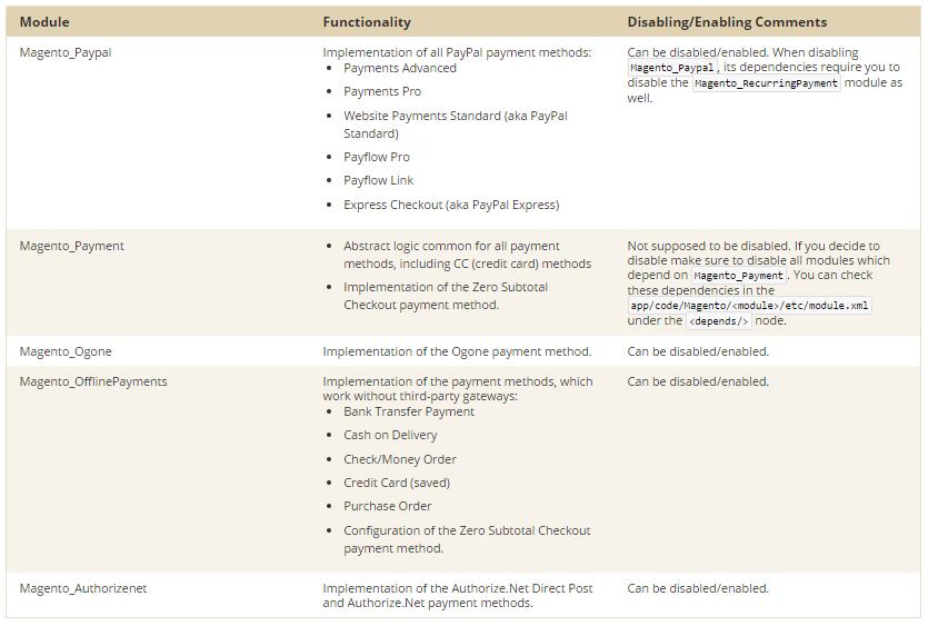 Magento 2 Payment Gateways