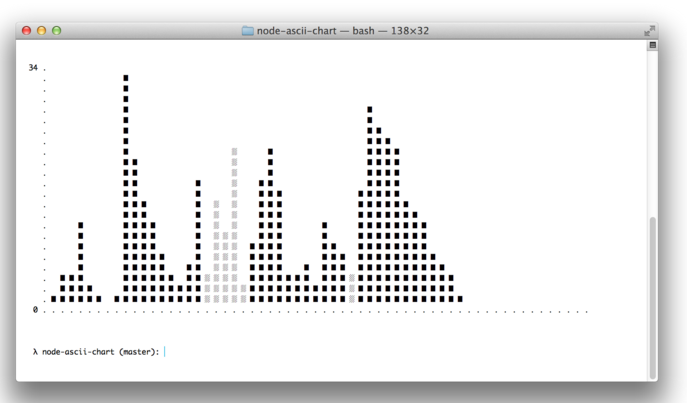 One Line Ascii Art Music : Ascii diagram generator gallery how to guide and refrence