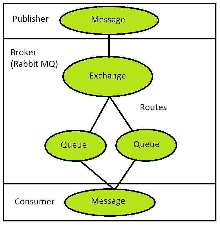 Magento 2 Message Queue Framework (Enterprise) | FireBear