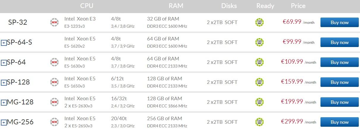 How To Set Up Server For Magento 2