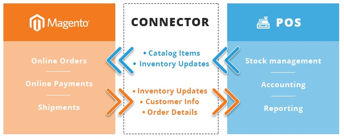 AheadWorks POS Integration Magento Extension Overview