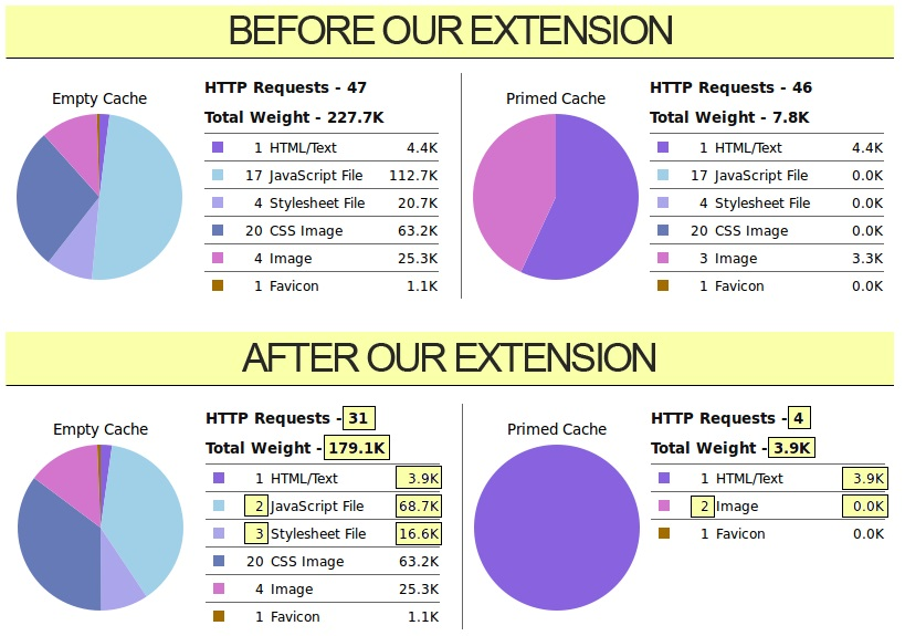 Extendware Minify JS CSS HTML Magento Module Overview
