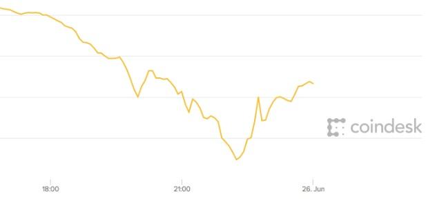 Ethereum price drop reason