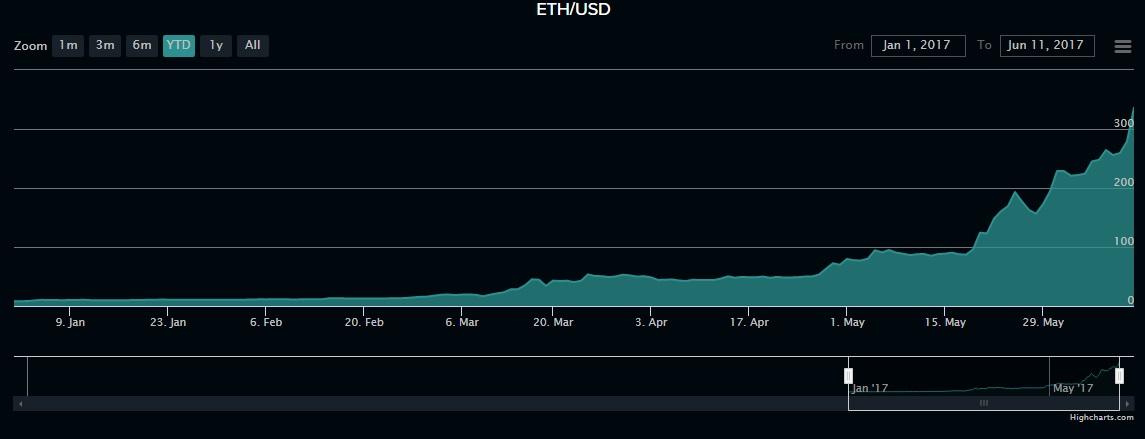 Ethereum cryptocurrency blockchain