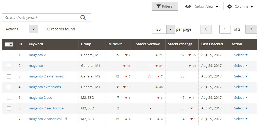 Magento 2 SEO Monitoring Extension, Magento 2 SEO Reports Module