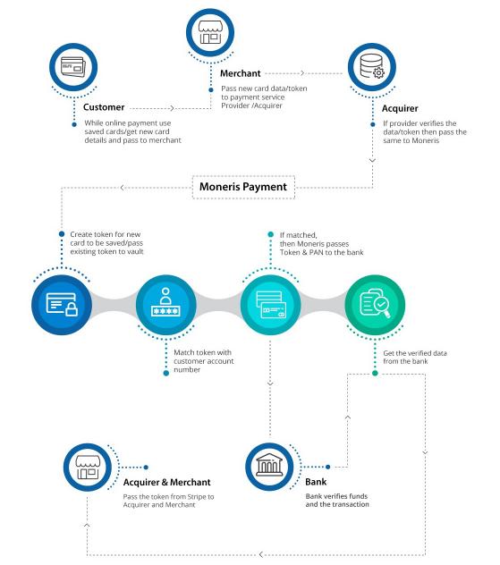 Magento 2 Moneris Payment Gateway Extension