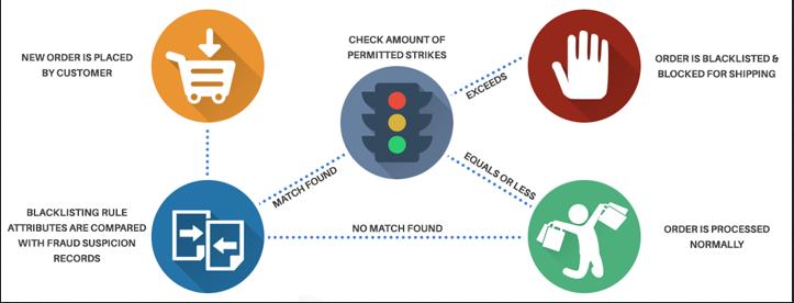 Magento 2 Fraud Prevention Extension