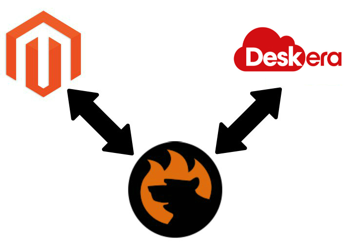 Magento 2 deskera connector