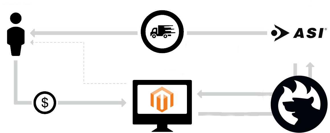 Magento 2 ASI Integration