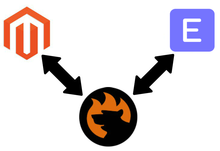 Magento 2 ERPNext connector