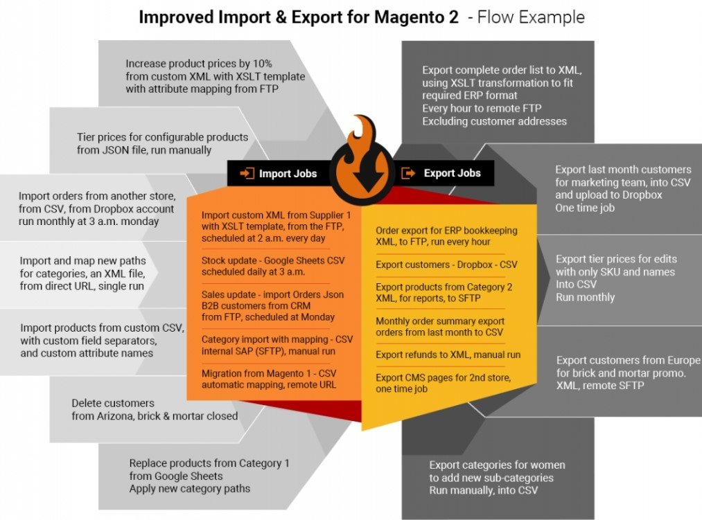 Magento 2 customers import export add edit