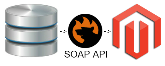 Magento 2 SOAP API Data Import