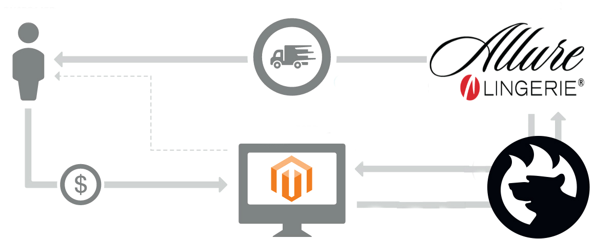 Magento 2 Allure Lingerie connector