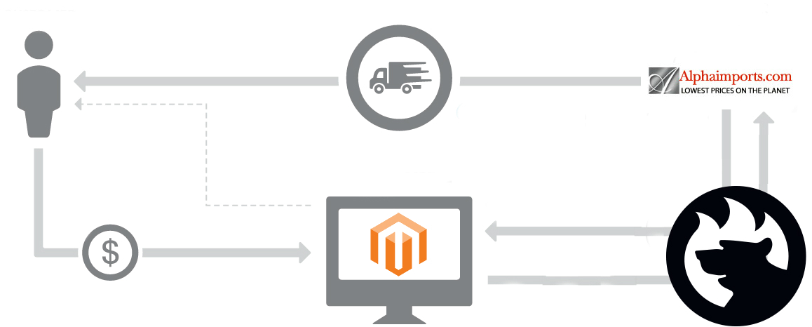 Magento 2 Alpha Imports connector