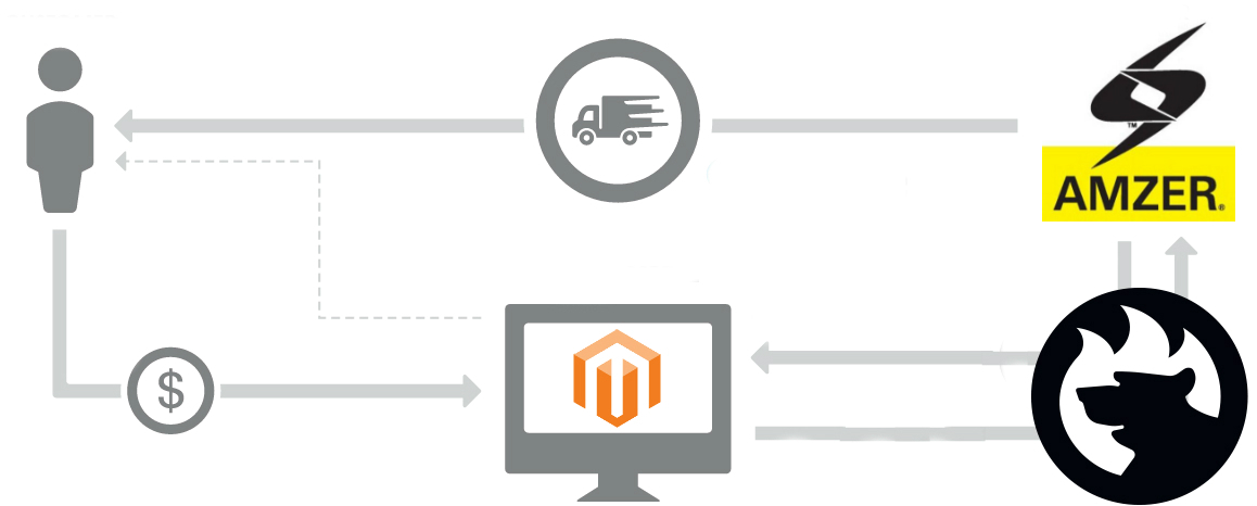 Magento 2 Amzer Connector