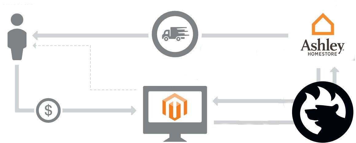 Magento 2 drop shipping Integration