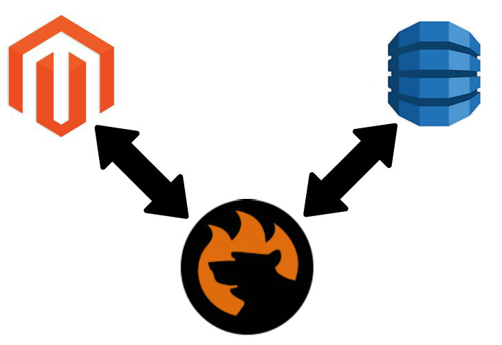 Magento 2 Amazon DynamoDB Data Import