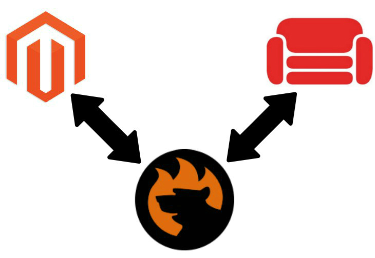 Magento 2 CouchDB Data Import