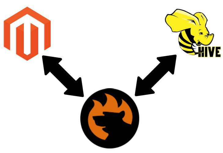 How to import data from external Hive database into Magento