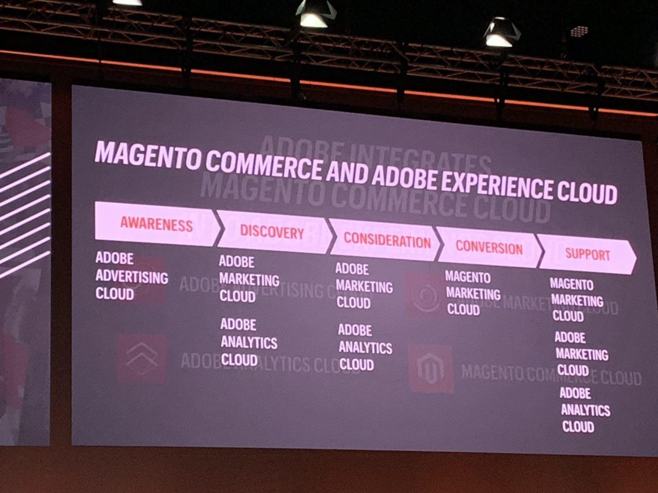 Magento Adobe Experience Cloud