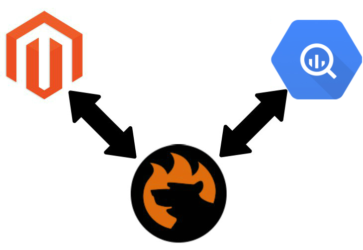 Magento 2 BigQuery Data Import