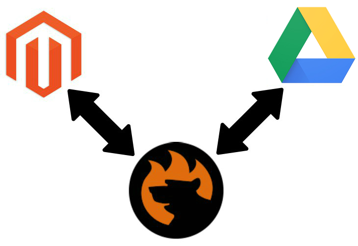 Magento 2 Google Drive Import Export