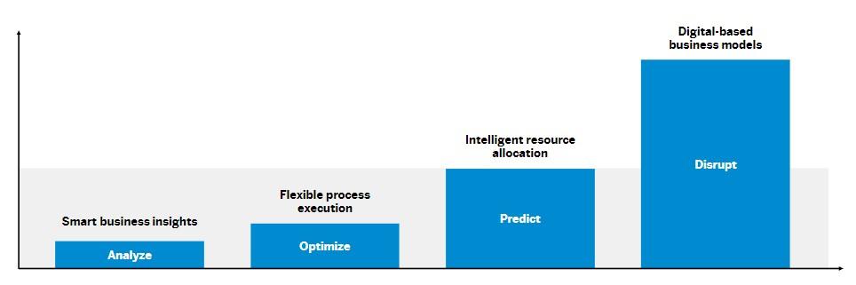 Magento SAP ERP Integration