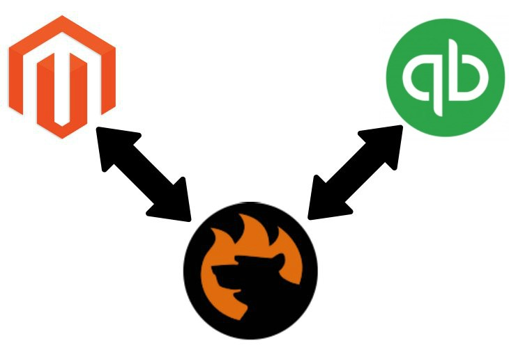 Magento 2 QuickBooks Integration
