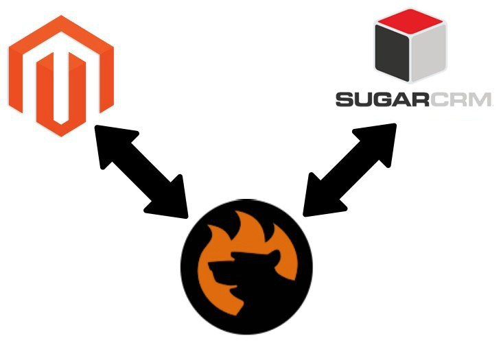 Magento 2 SugarCRM Integration