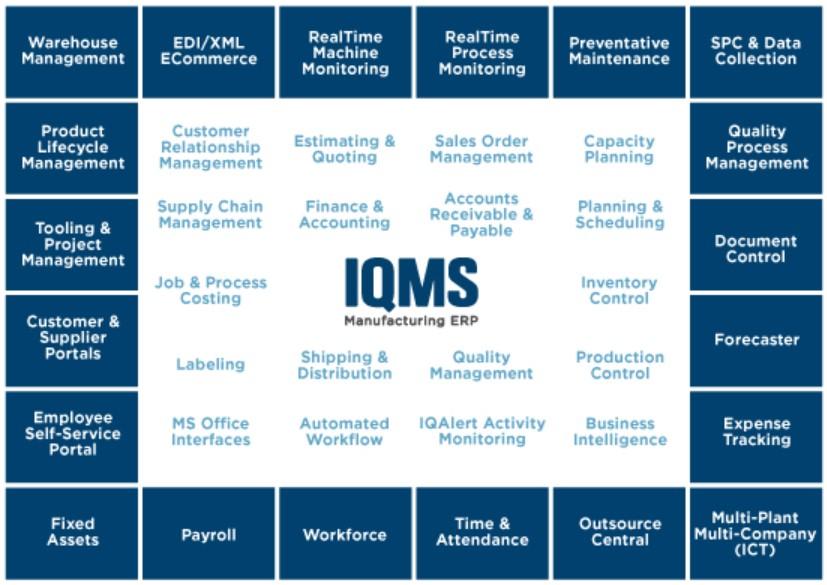 magento 2 iqms integration